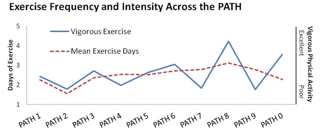 ExerciseFrequencyandIntesityAcrossthePATH